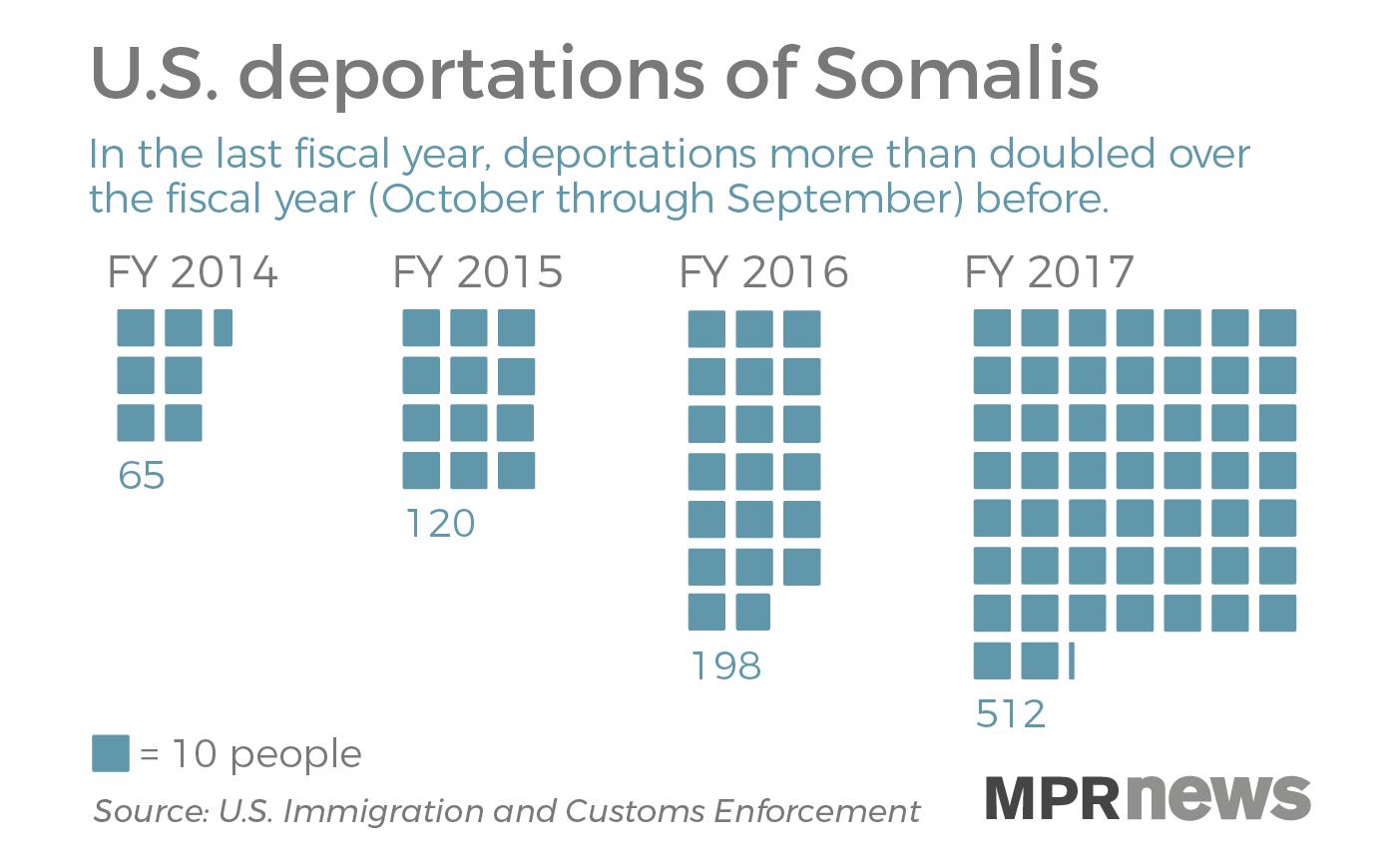 Somali deportation has been increasing