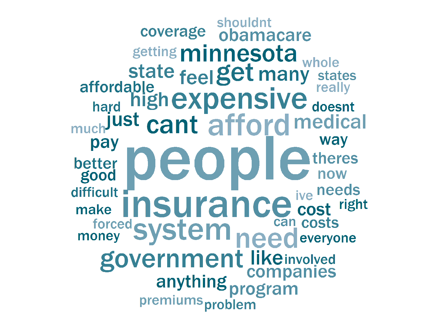 Respondents who say Minnesota is on the wrong track with health care.