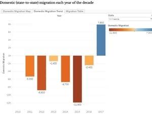 Domestic migration trend for Minnesota