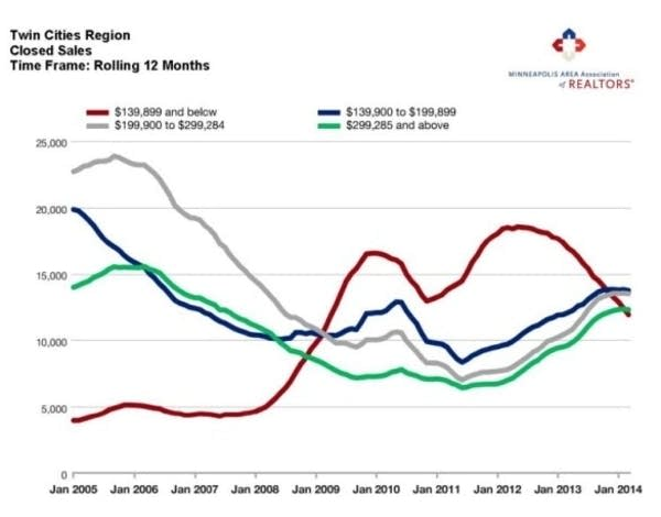 Twin Cities home sales