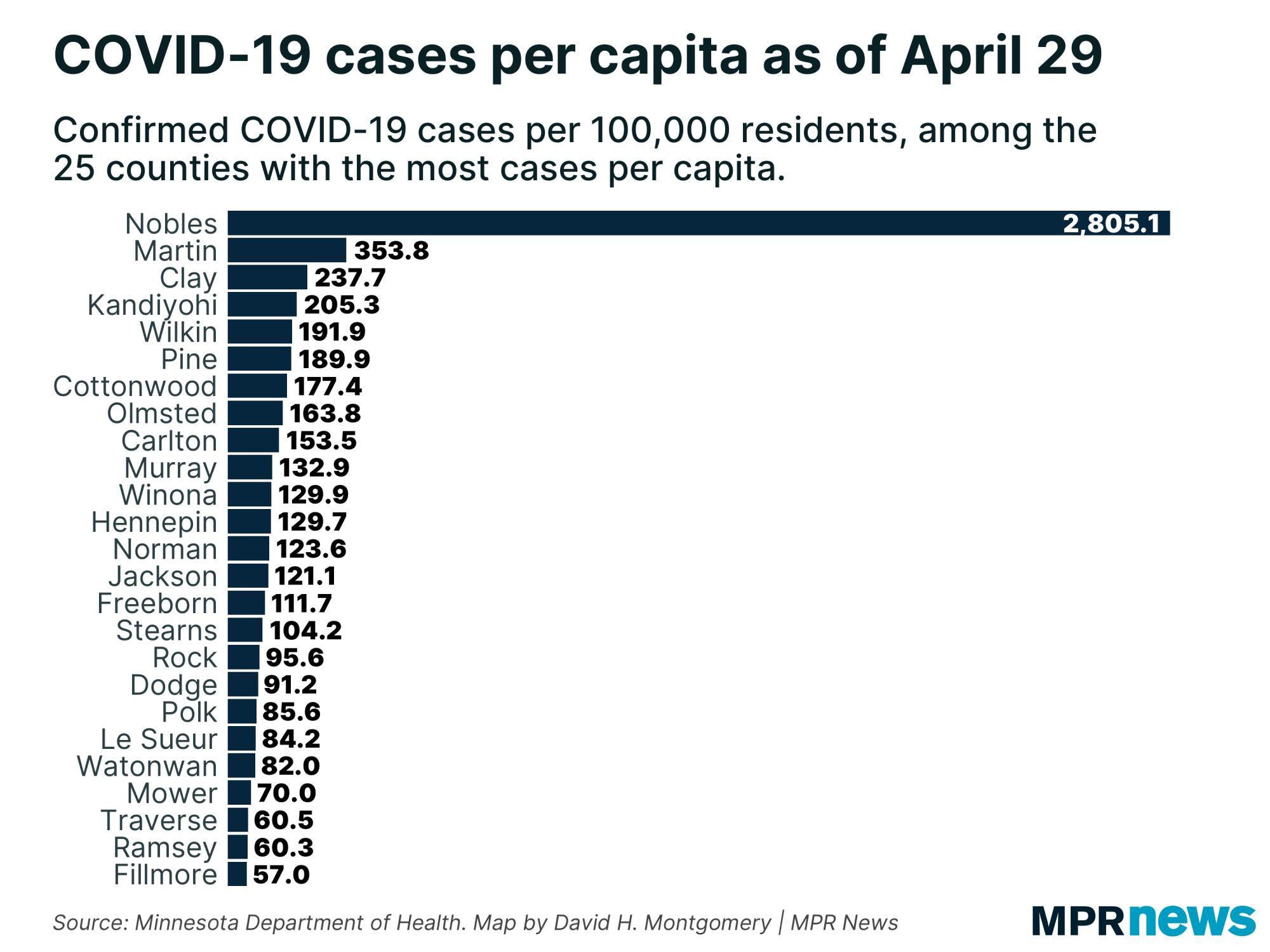 COVID-19 cases per capita in Minnesota counties