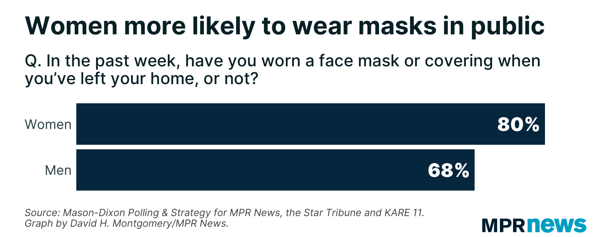 Women are more likely to say they're wearing masks in public than men