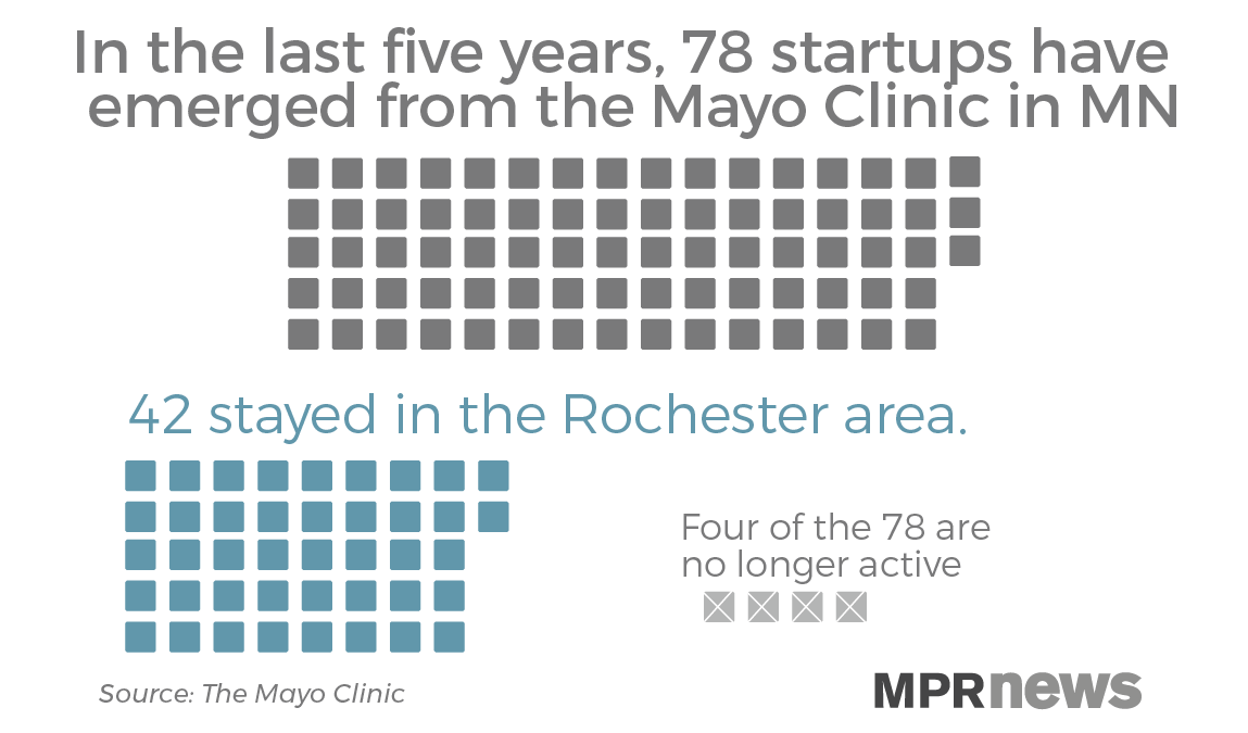 78 startups have emerged from the Mayo Clinic in MN