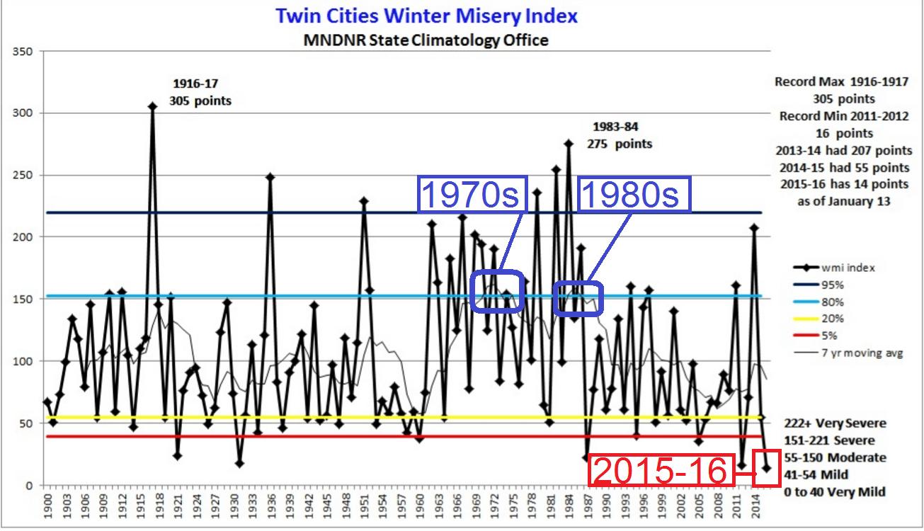 winter misery index