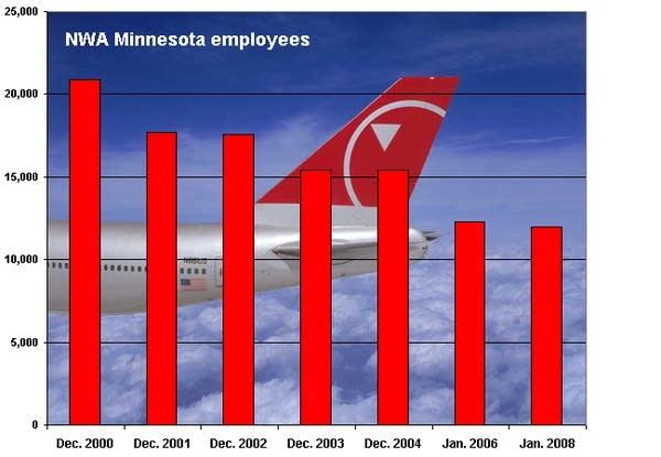 Northwest employees in Minnesota