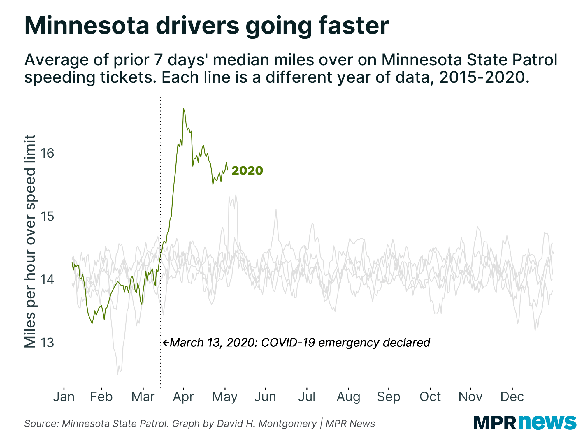 Minnesota speeders are driving faster since the COVID-19 shutdown.