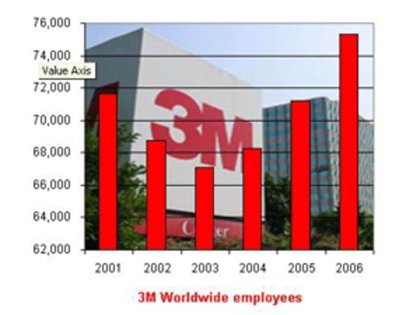 3M employment worldwide