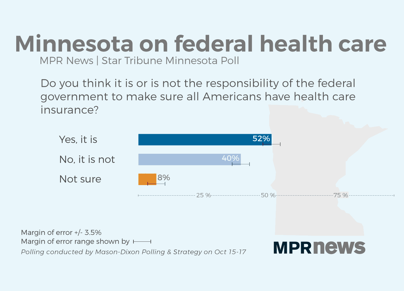 Many Minnesotans support federal access to health care