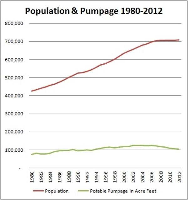 Tucson population and water pumpage 1980-2012