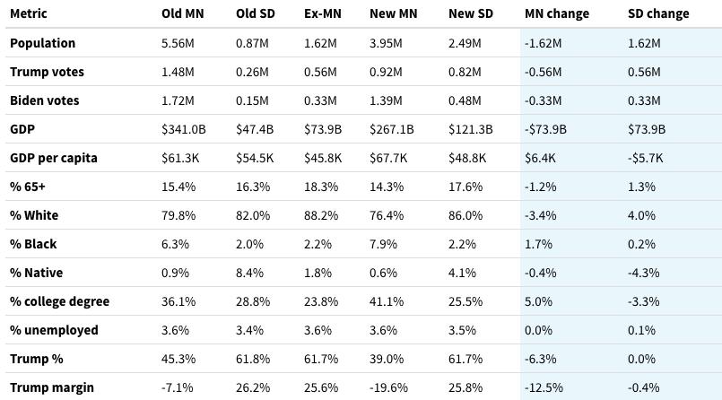 A demographic table for an alternate border scenario