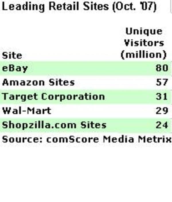 Top online retailers