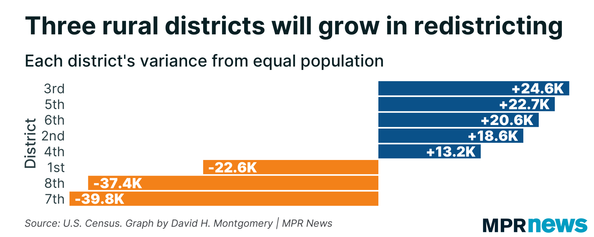 three rural districts will grow in redistricting