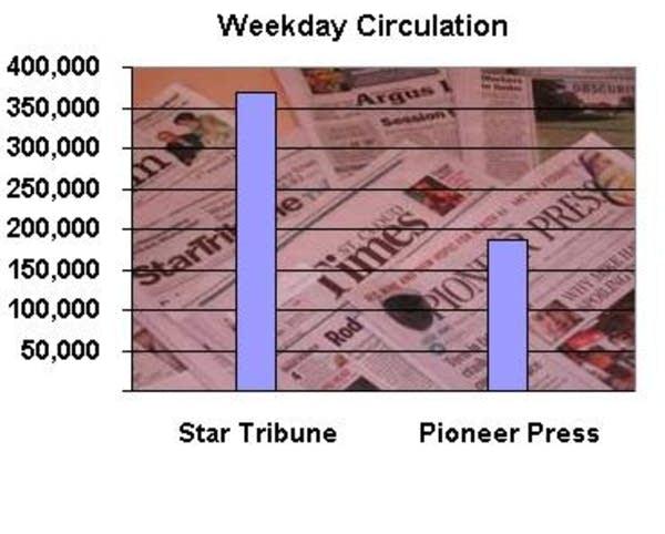 Daily circulation