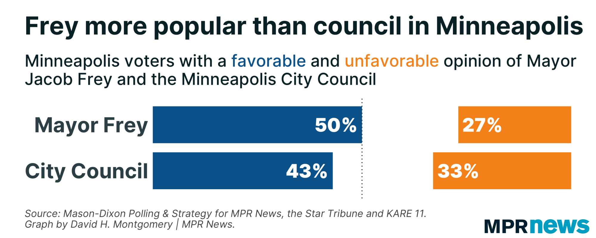 Minneapolis voter approval of Mayor Jacob Frey and the City Council