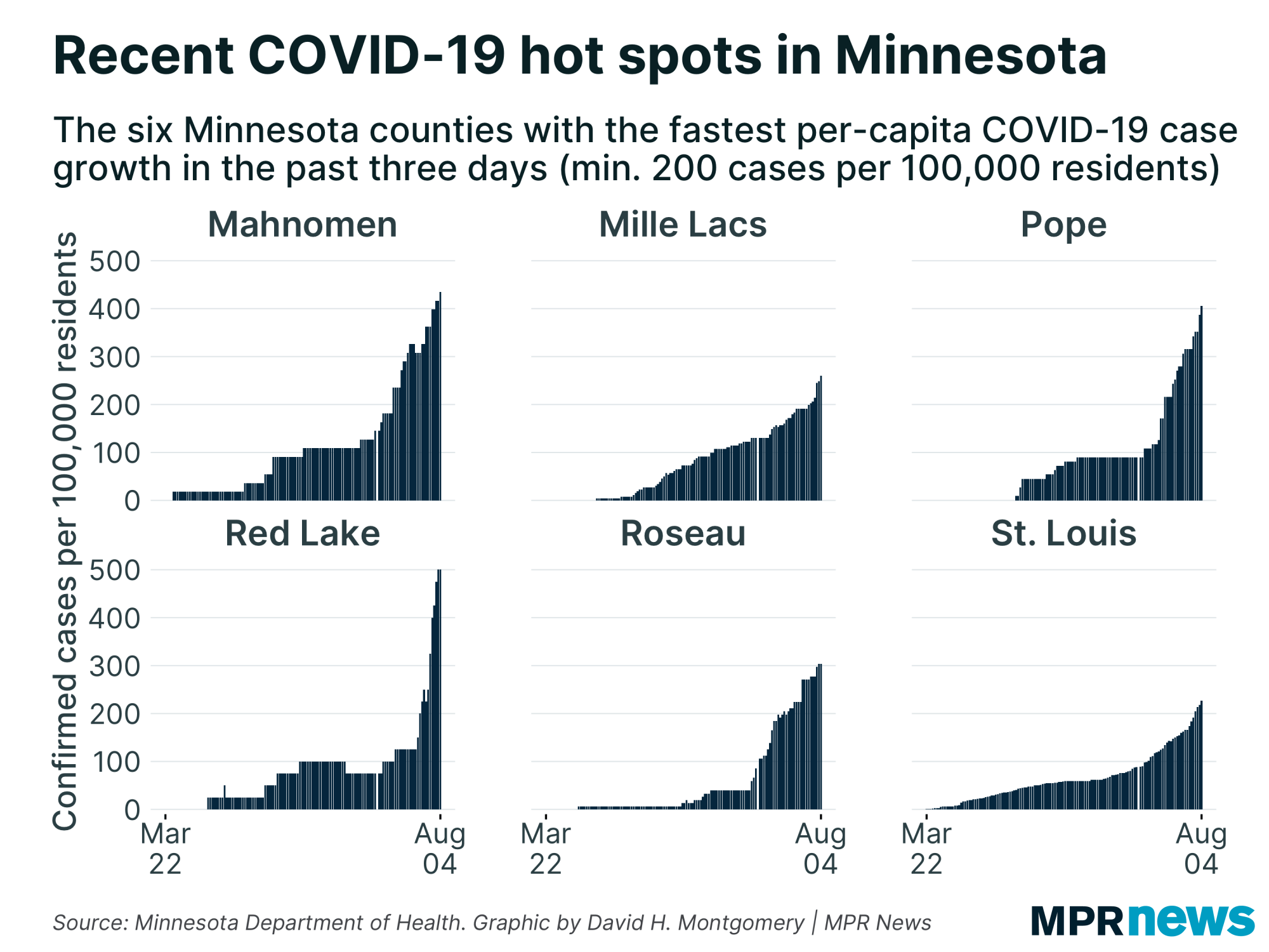 MN counties with the fastest growth per capita in COVID-19 cases