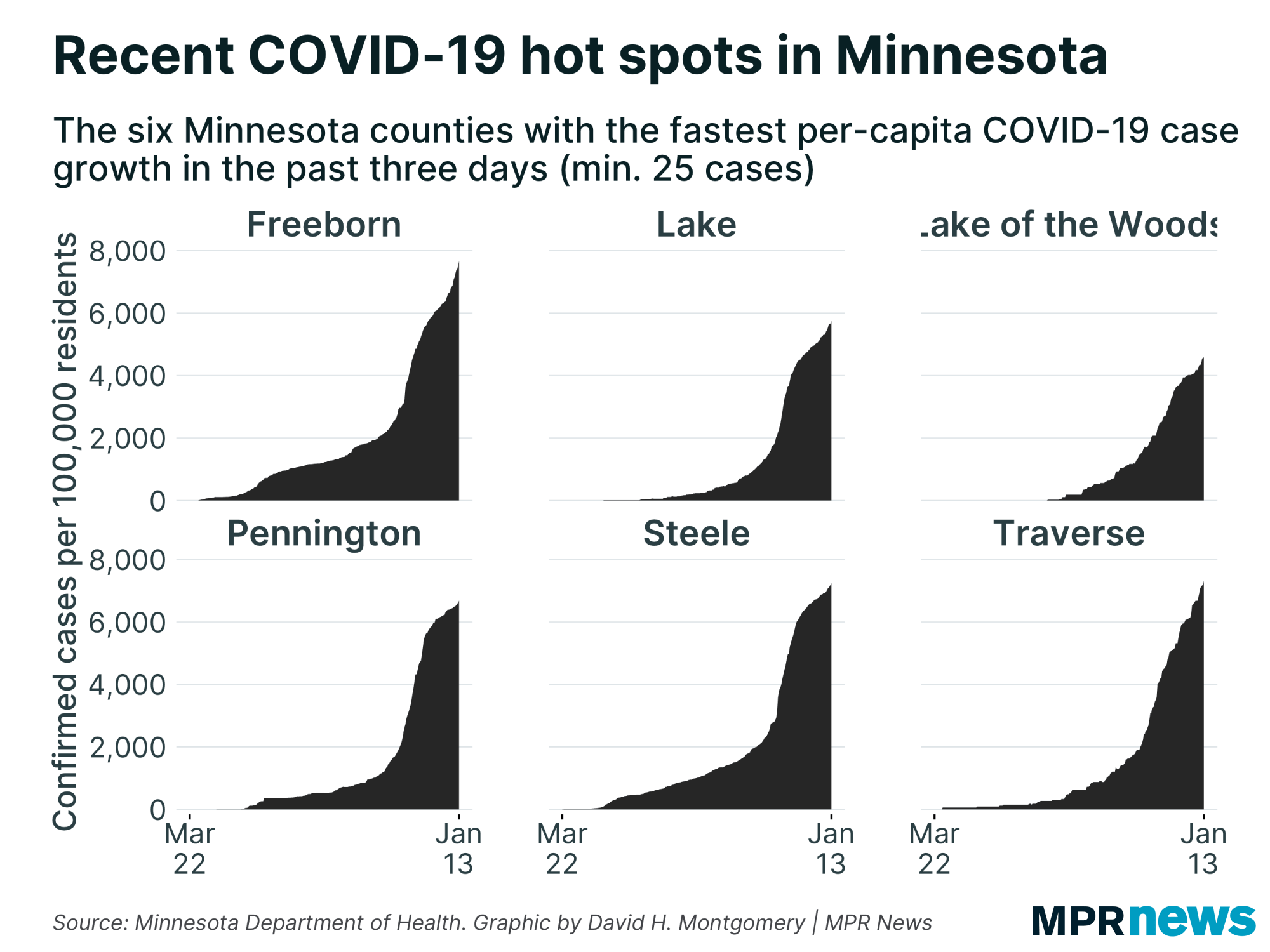 MN counties with fastest growing COVID-19 cases per capita.