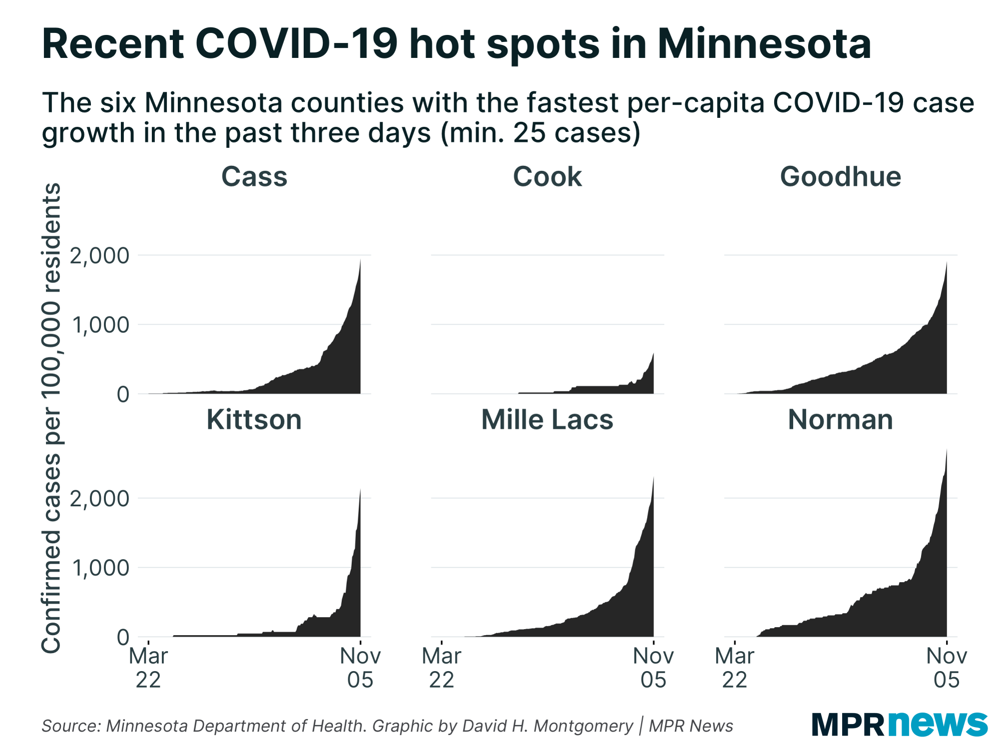 The MN districts have the fastest growth per capita in the COVID-19 cases