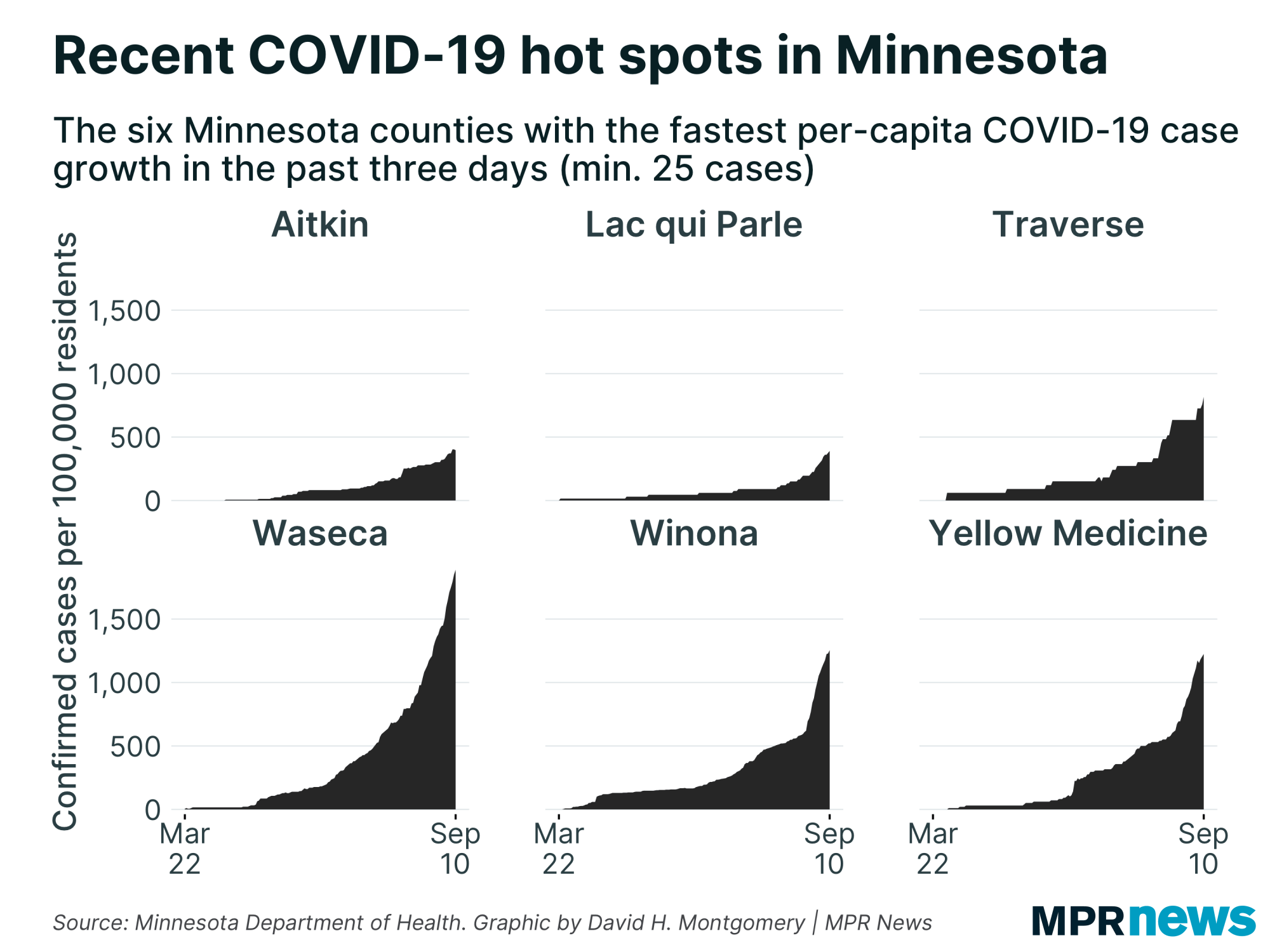 COVID-19 counts MN with fastest per capita growth