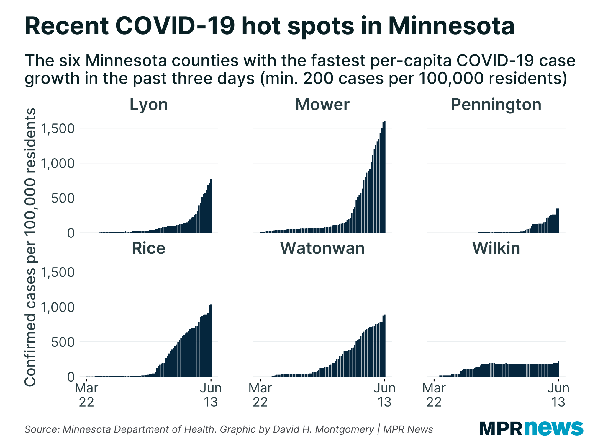 MN counties with the fastest per-capita growth in COVID-19 cases