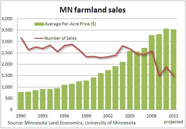 MN farmland sales