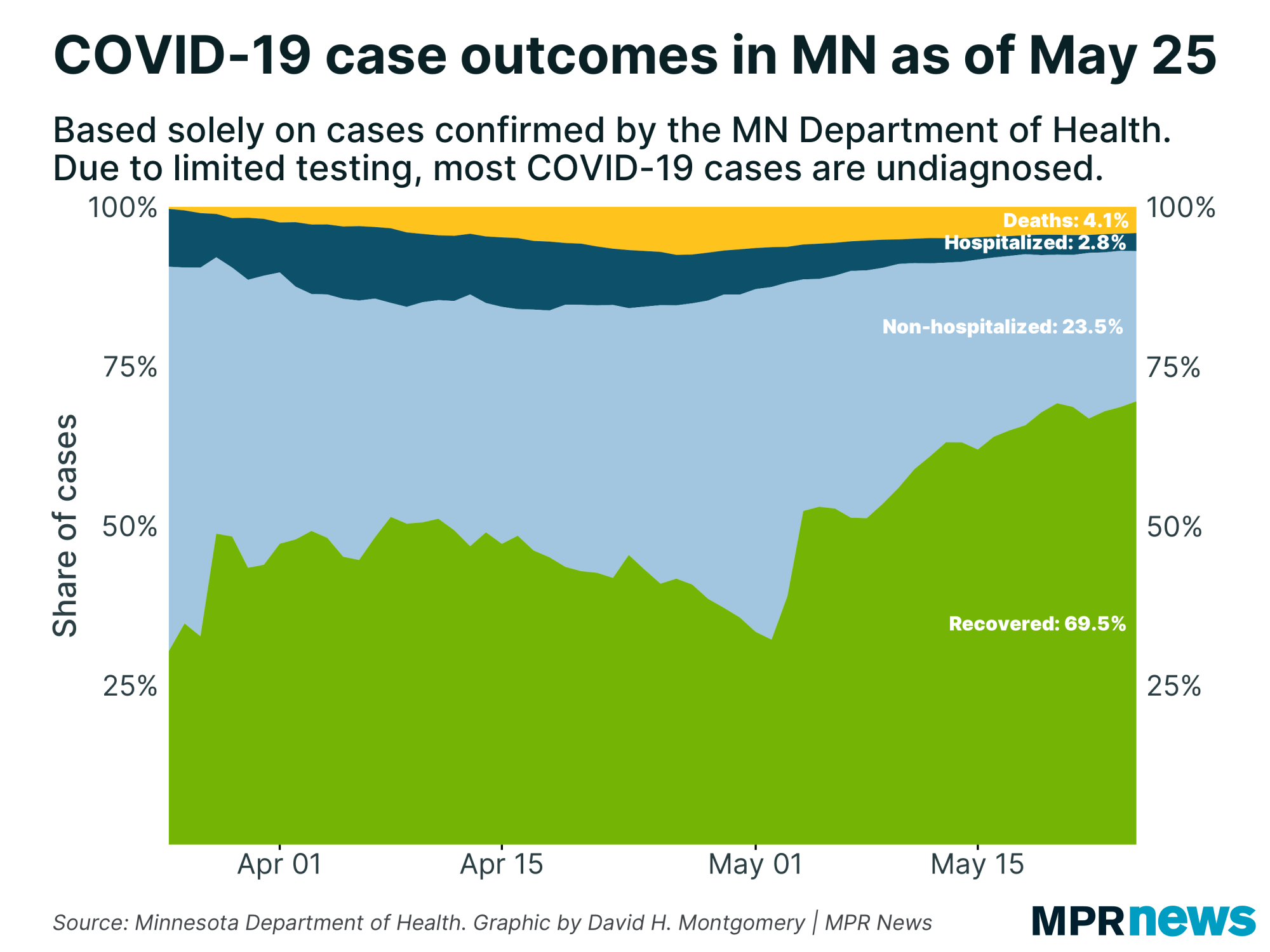 COVID-19 case outcomes in MN as of May 25
