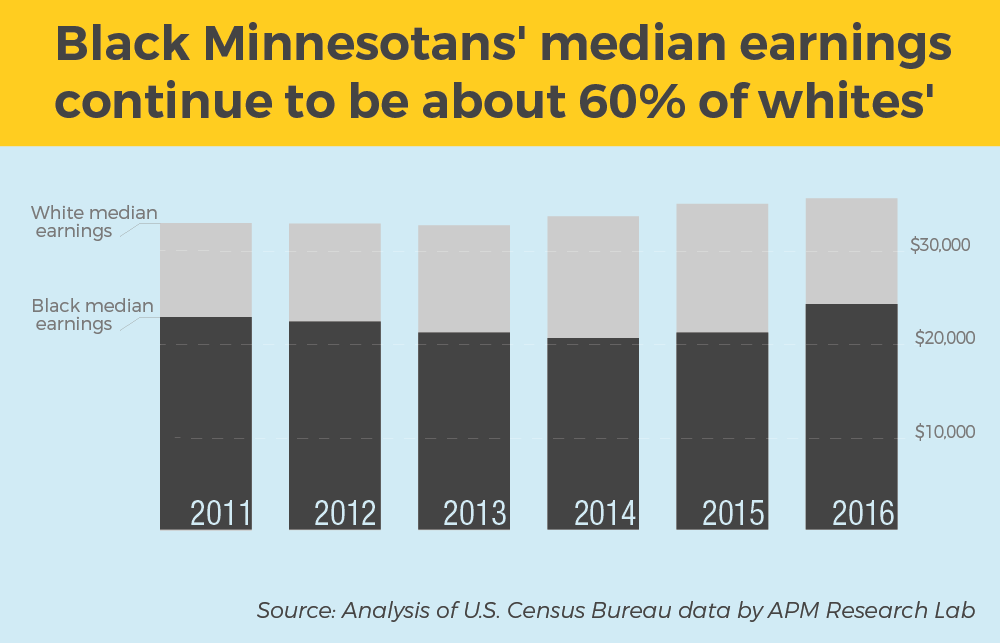 A new Census Bureau survey shows many racial disparities in Minnesota.
