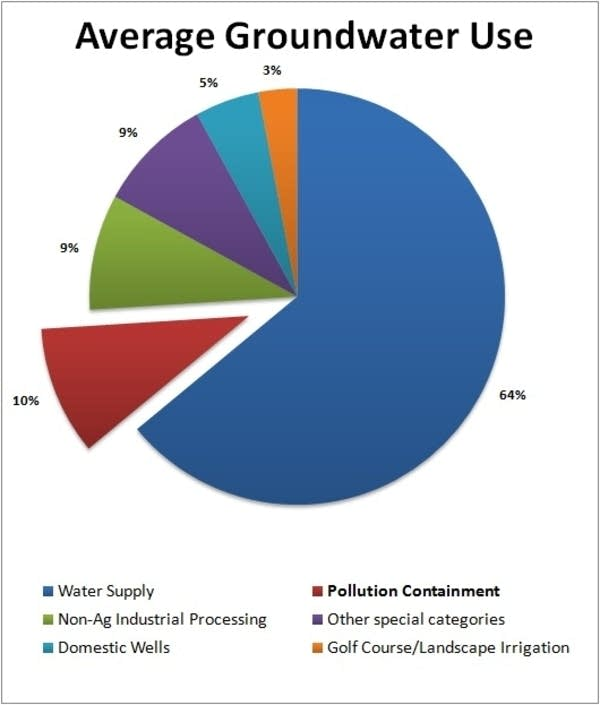 10% of groundwater