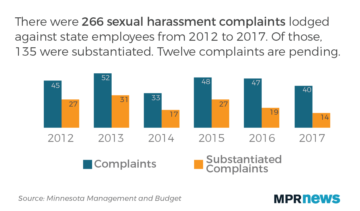 266 sexual harassment complaints were lodged against state employees