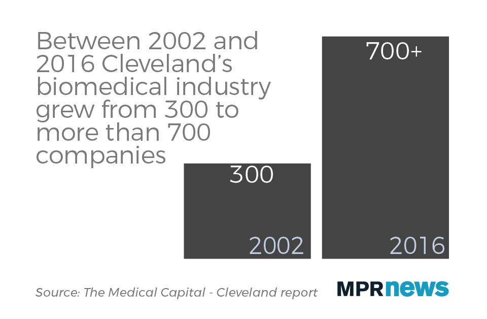 Cleveland's biomedical industry grew from 300 to more than 700 companies.