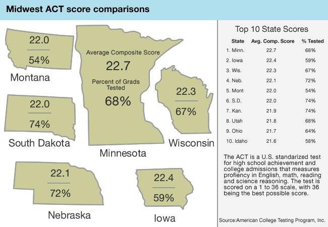 Midwest ACT score comparisons