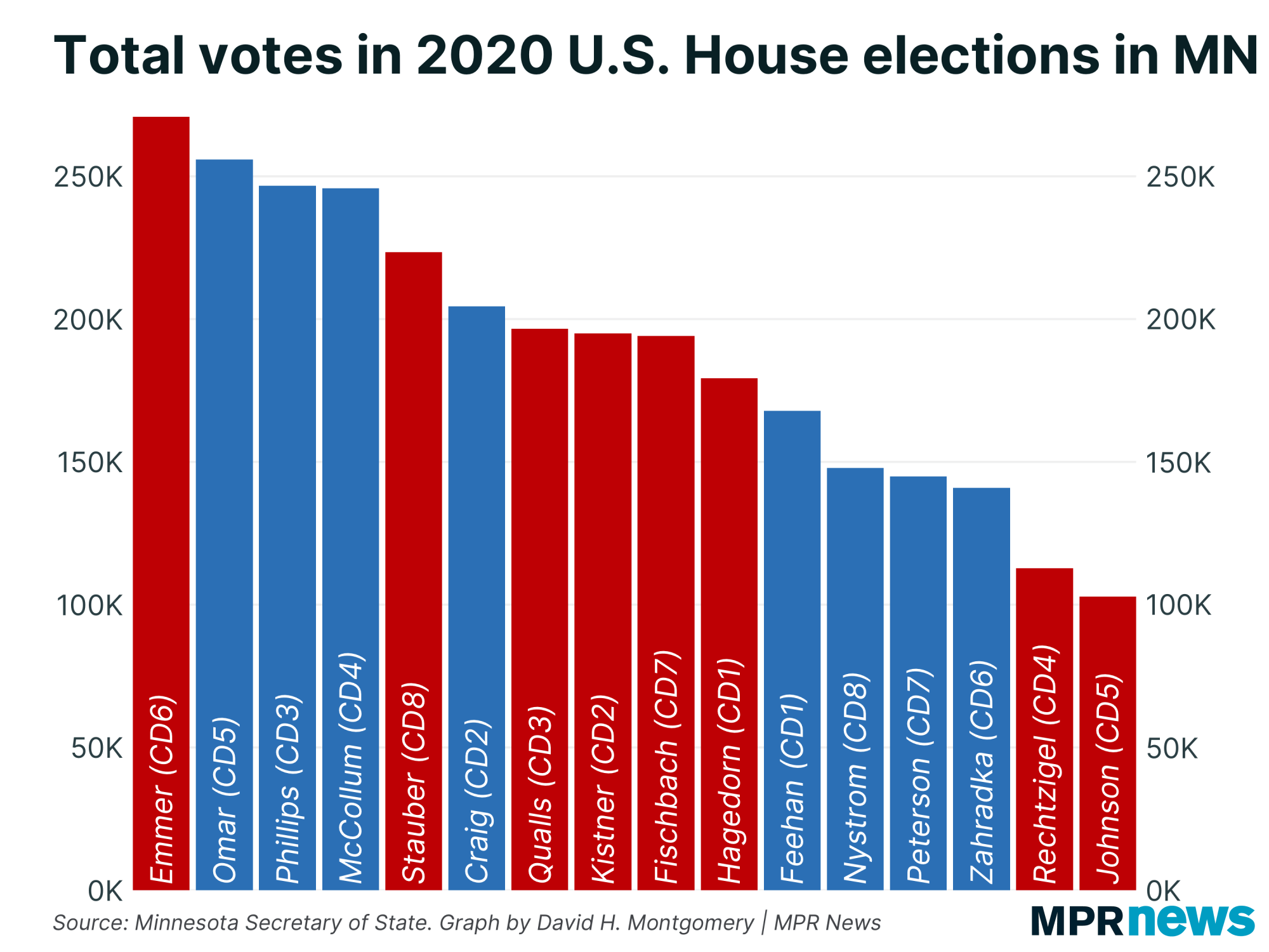 Chart of votes for 2020 U.S. House candidates