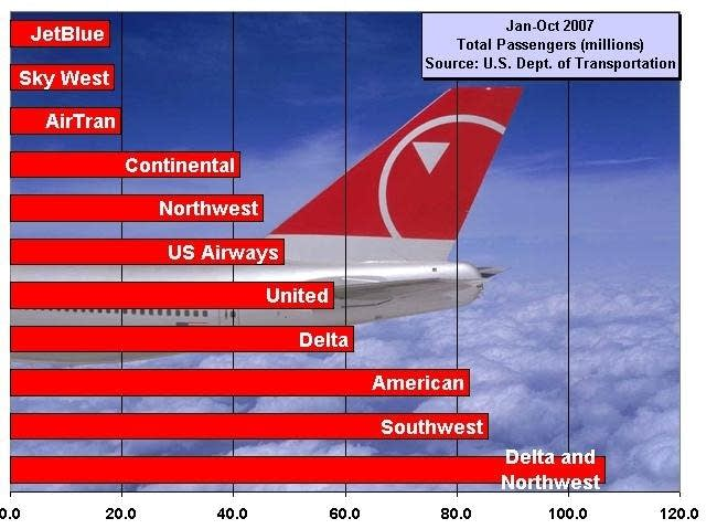 Total passengers flown (domestic & international)