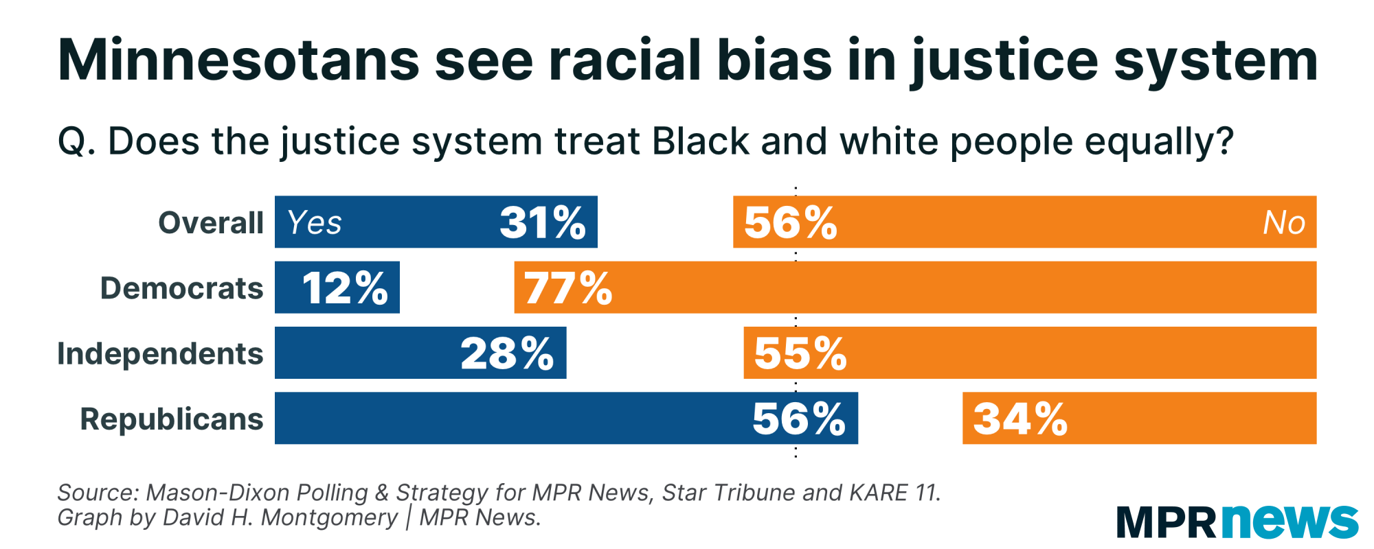 56% of MN says the justice system treats Black, white people unequally