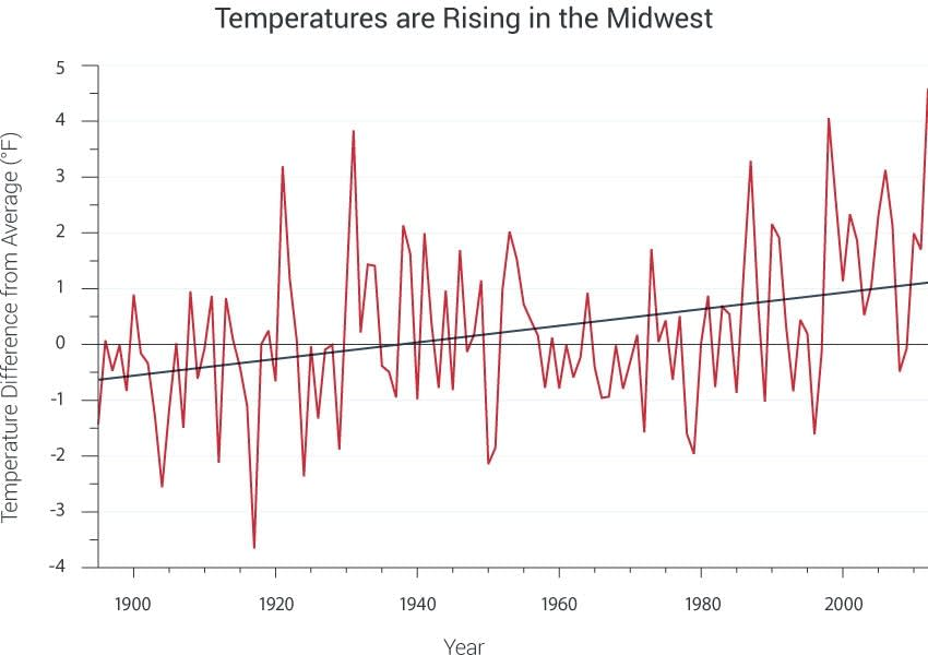 Warming Midwest temperatures