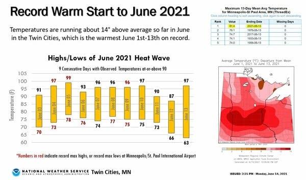 June 2021 heatwave