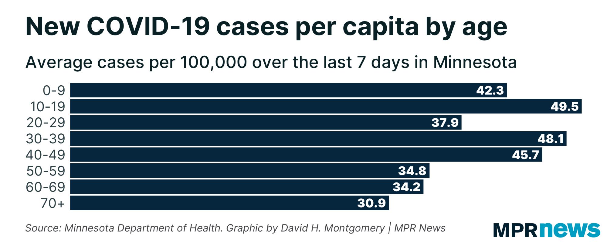 New COVID-19 cases per capita by age