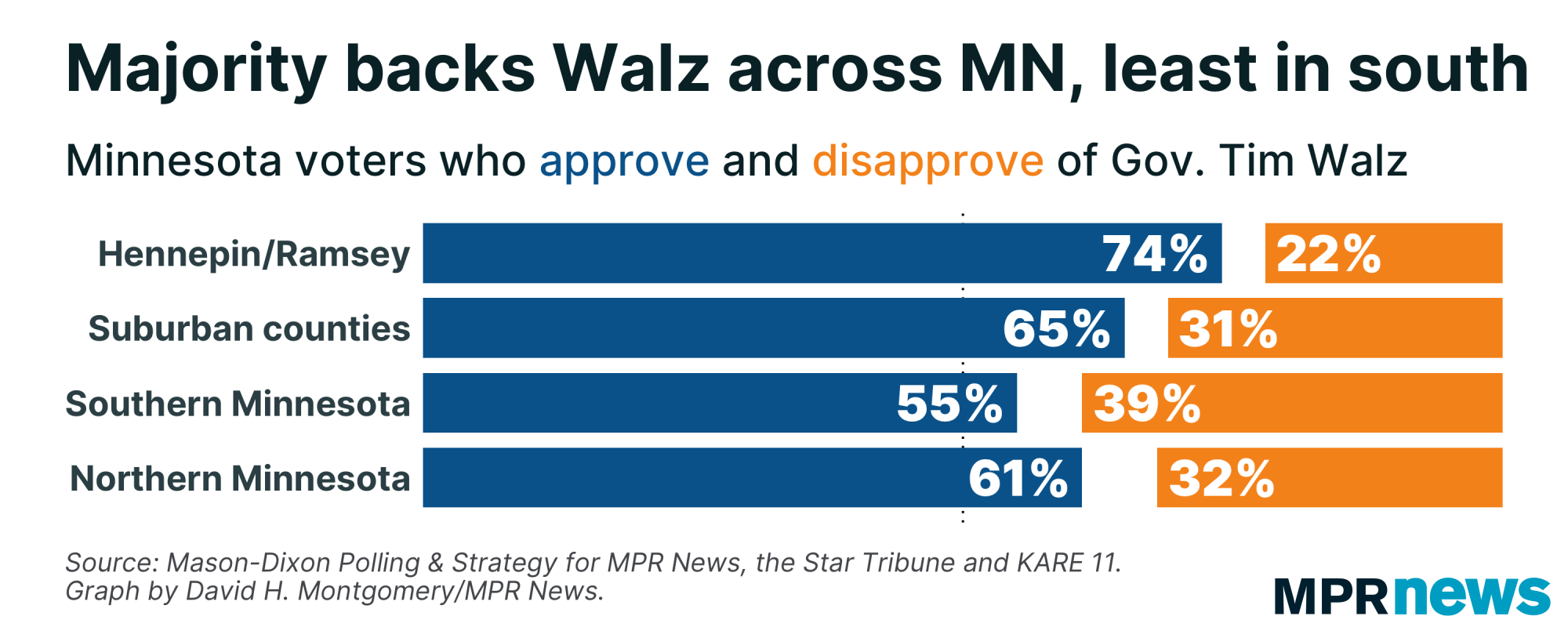 Majority supports Gov. Tim Walz across state, least in southern MN