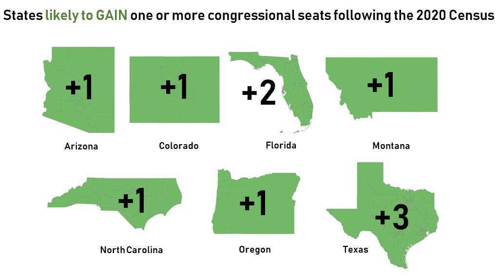 states gain seats