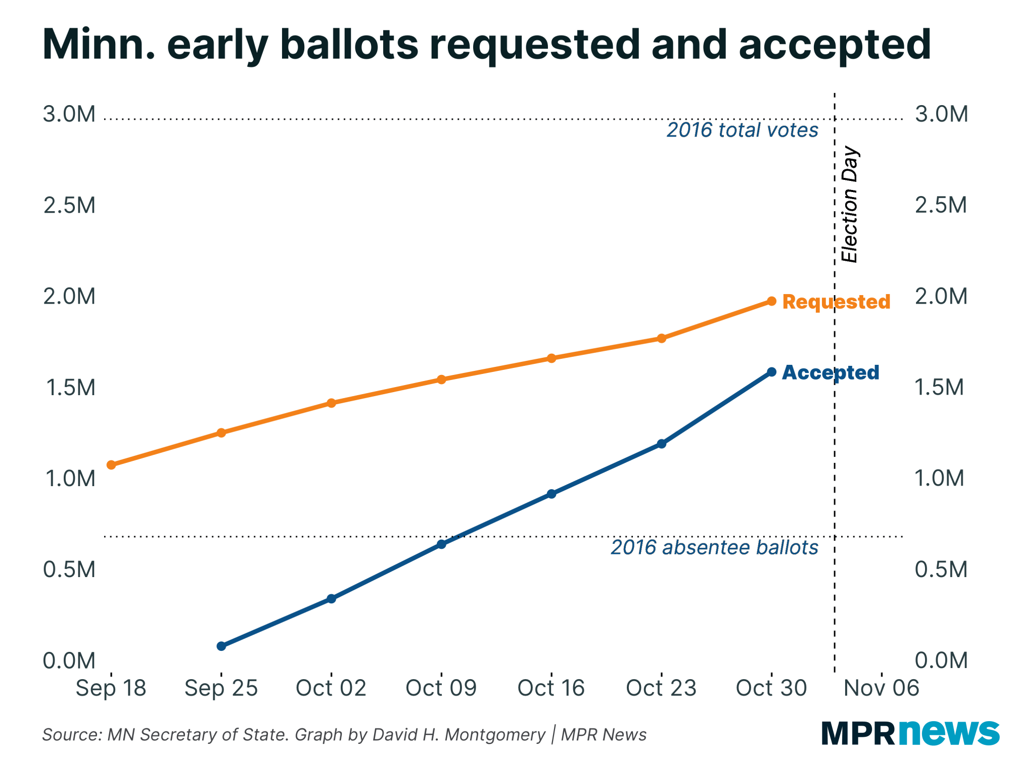 Absentee ballots requested and accepted over time in Minnesota