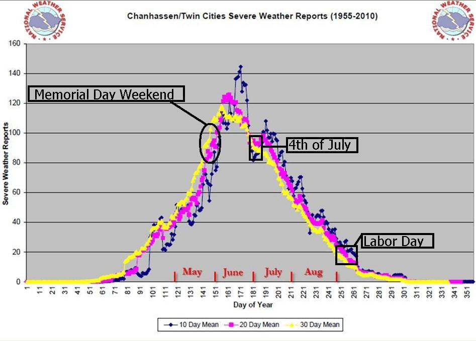 Peak severe season