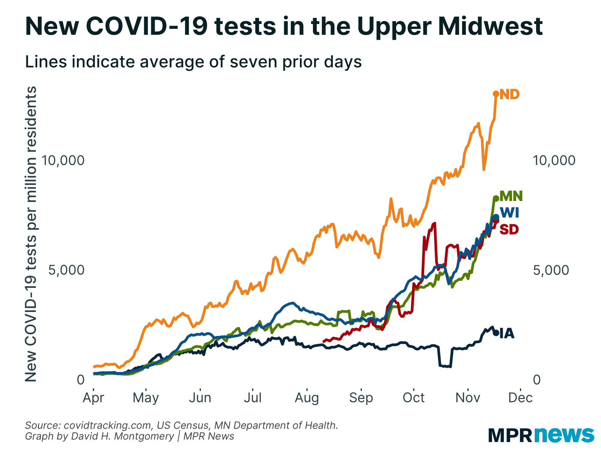 New COVID-19 tests per capita in the Upper Midwest