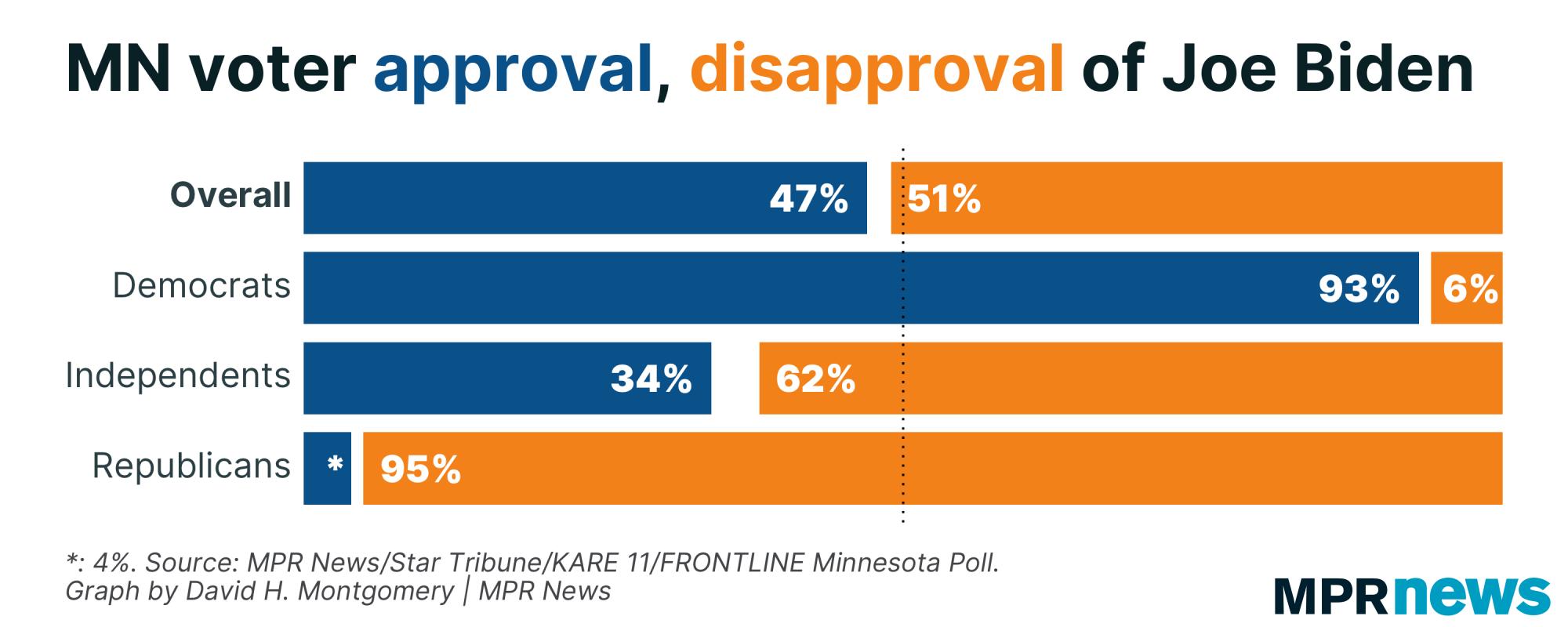 Graph of Minnesota voter approval of Joe Biden