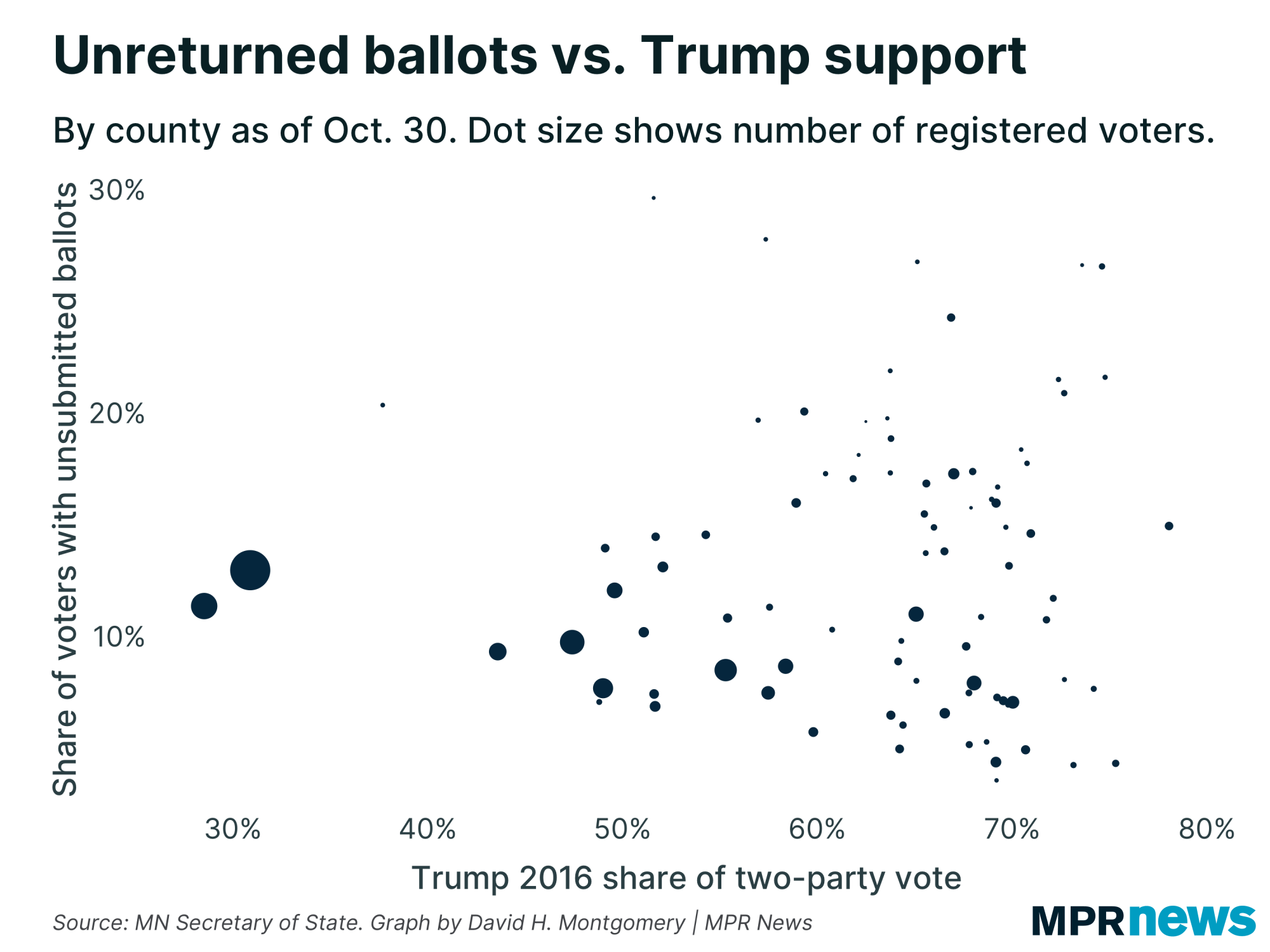 A graph of unreturned 2020 early ballots vs. 2016 Trump support