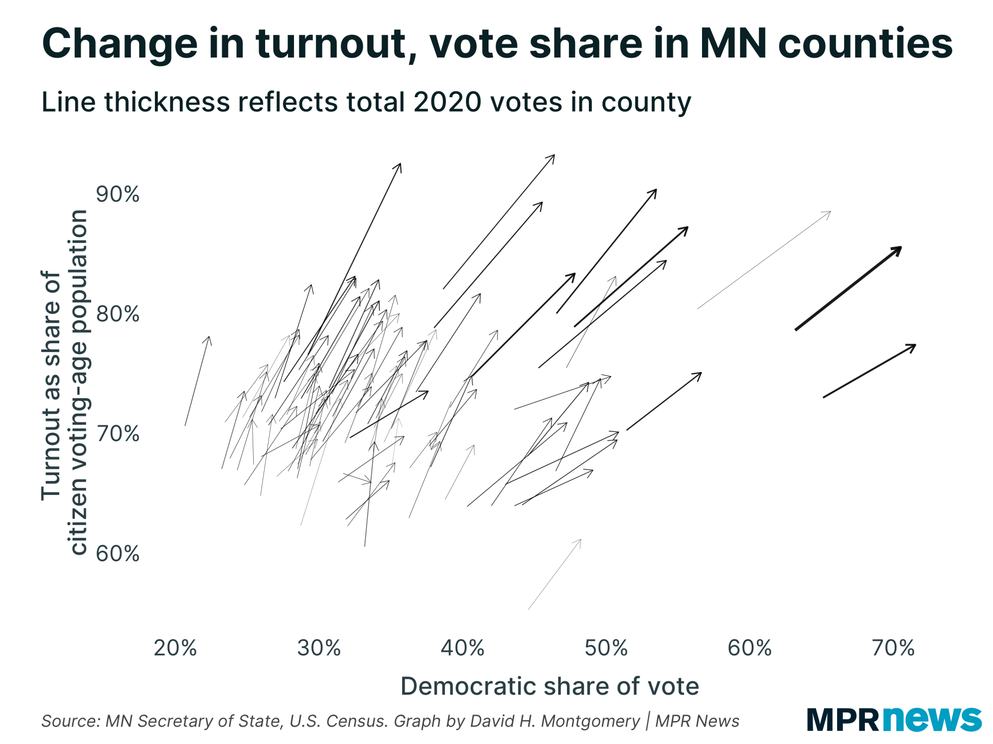 Change in turnout and vote share in MN counties, 2016 vs. 2020