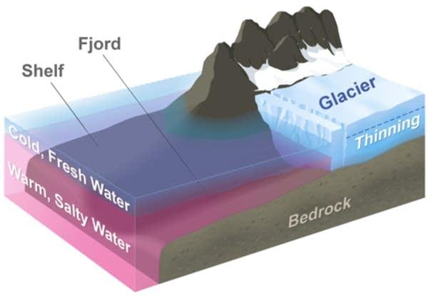 Typical Greenland glacier