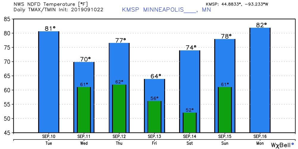 Temperatures forecast for Minneapolis
