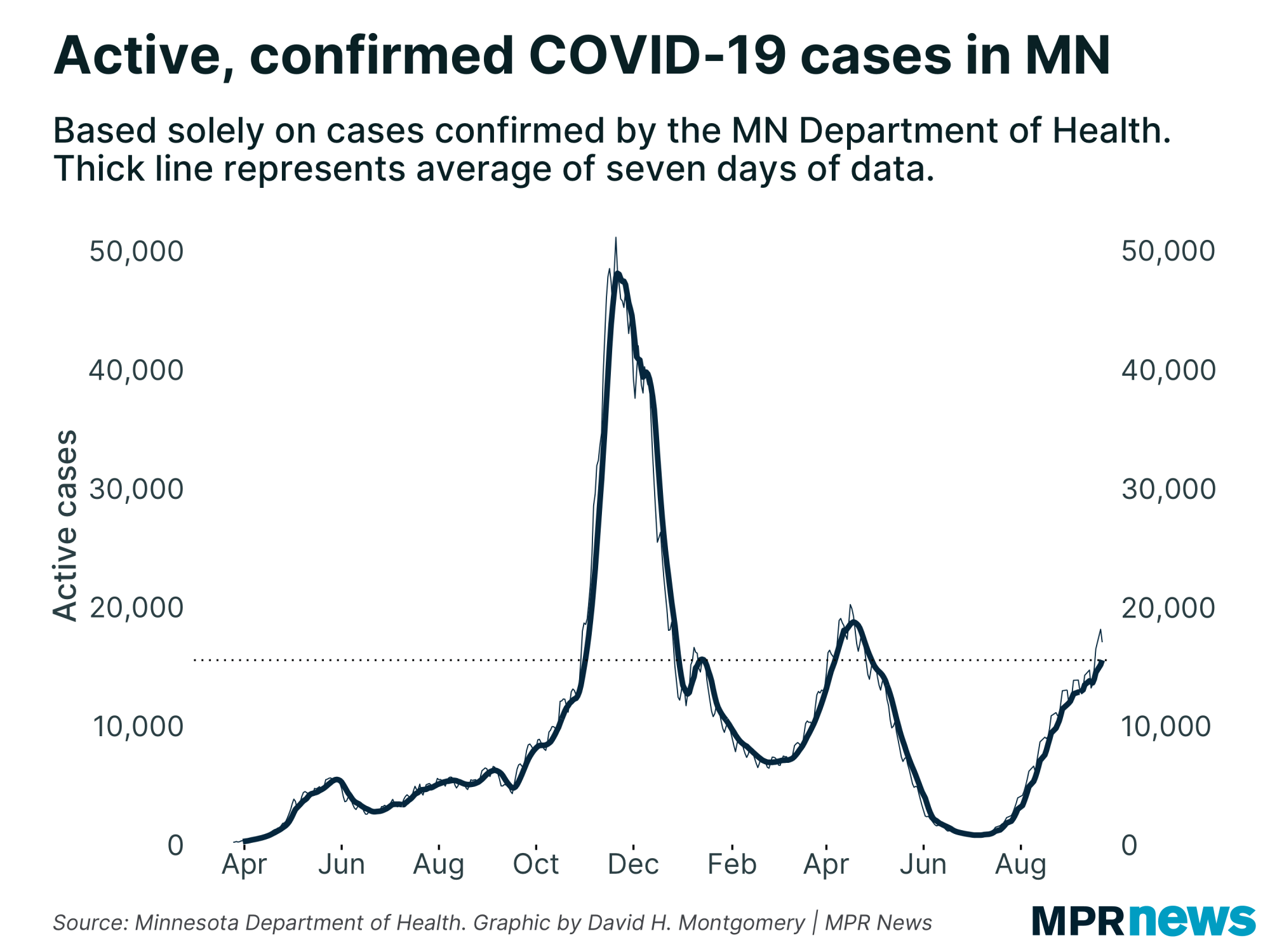 Active confirmed COVID-19 cases in Minnesota