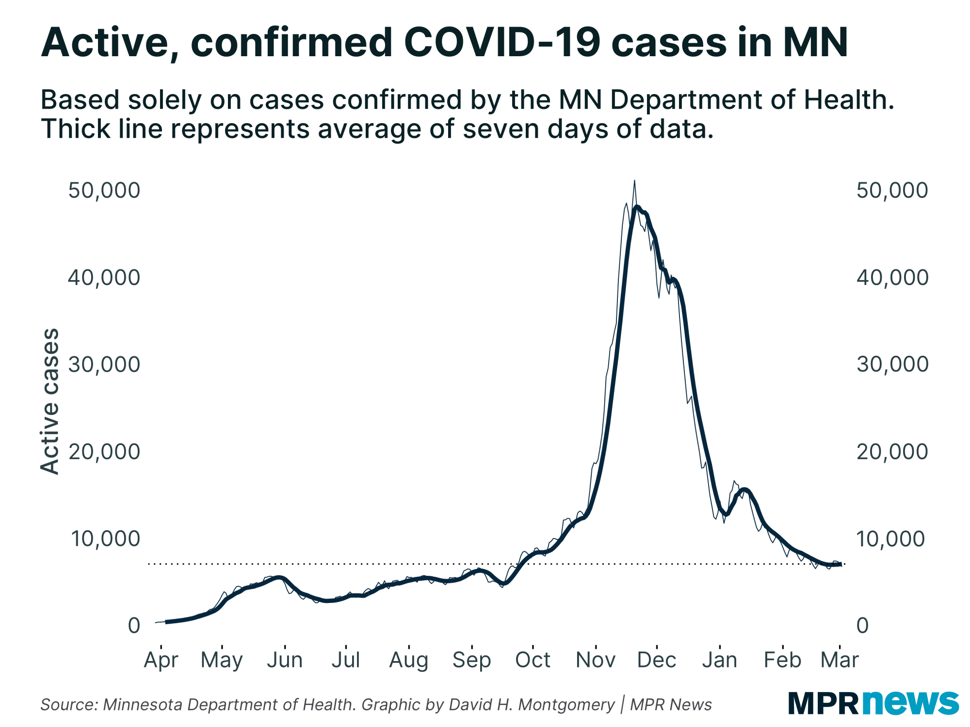 Active and Confirmed COVID-19 Cases in Minnesota