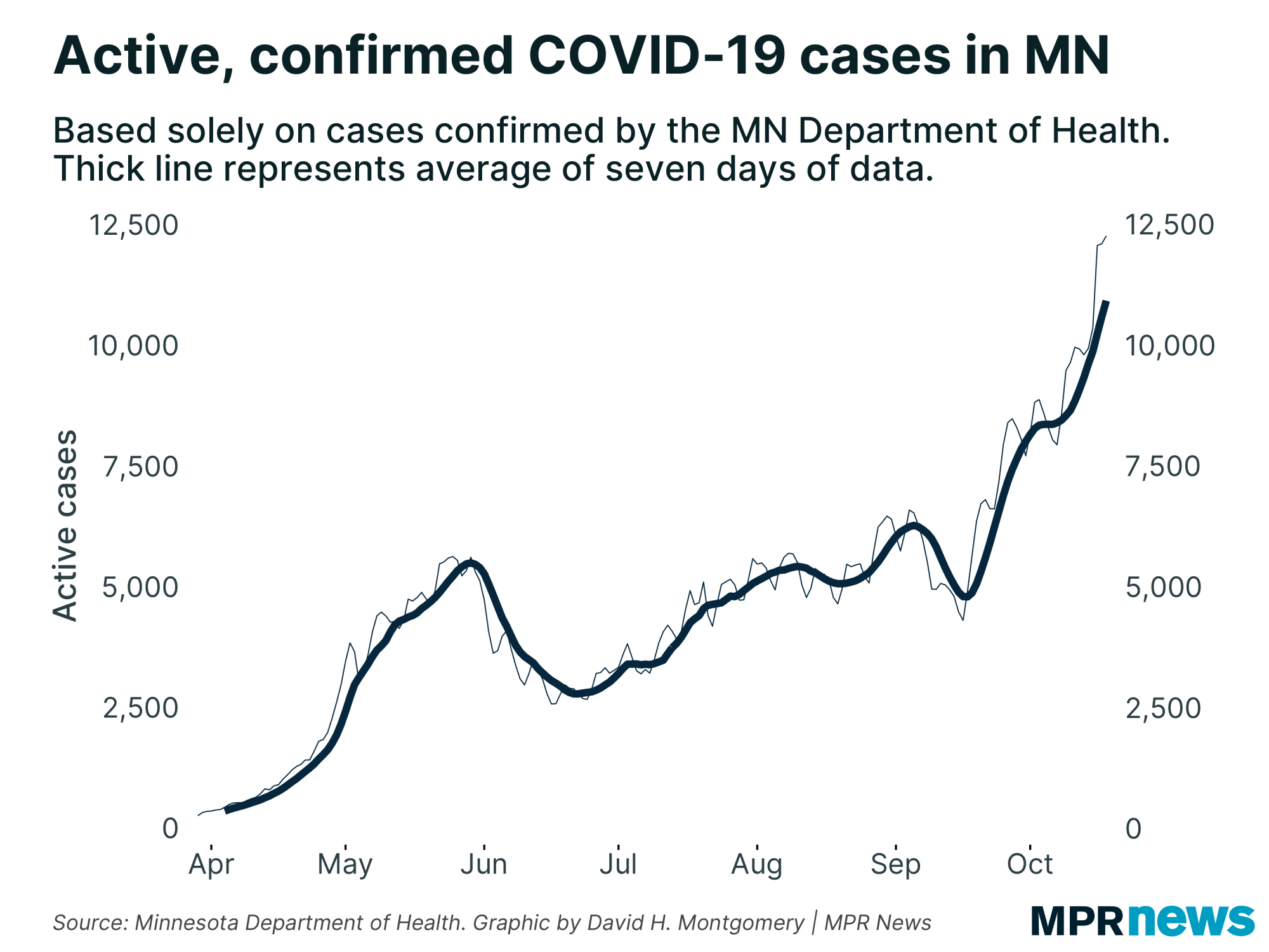 Oct. 18 update on COVID-19 in MN: 11th straight day with 1,000+ cases