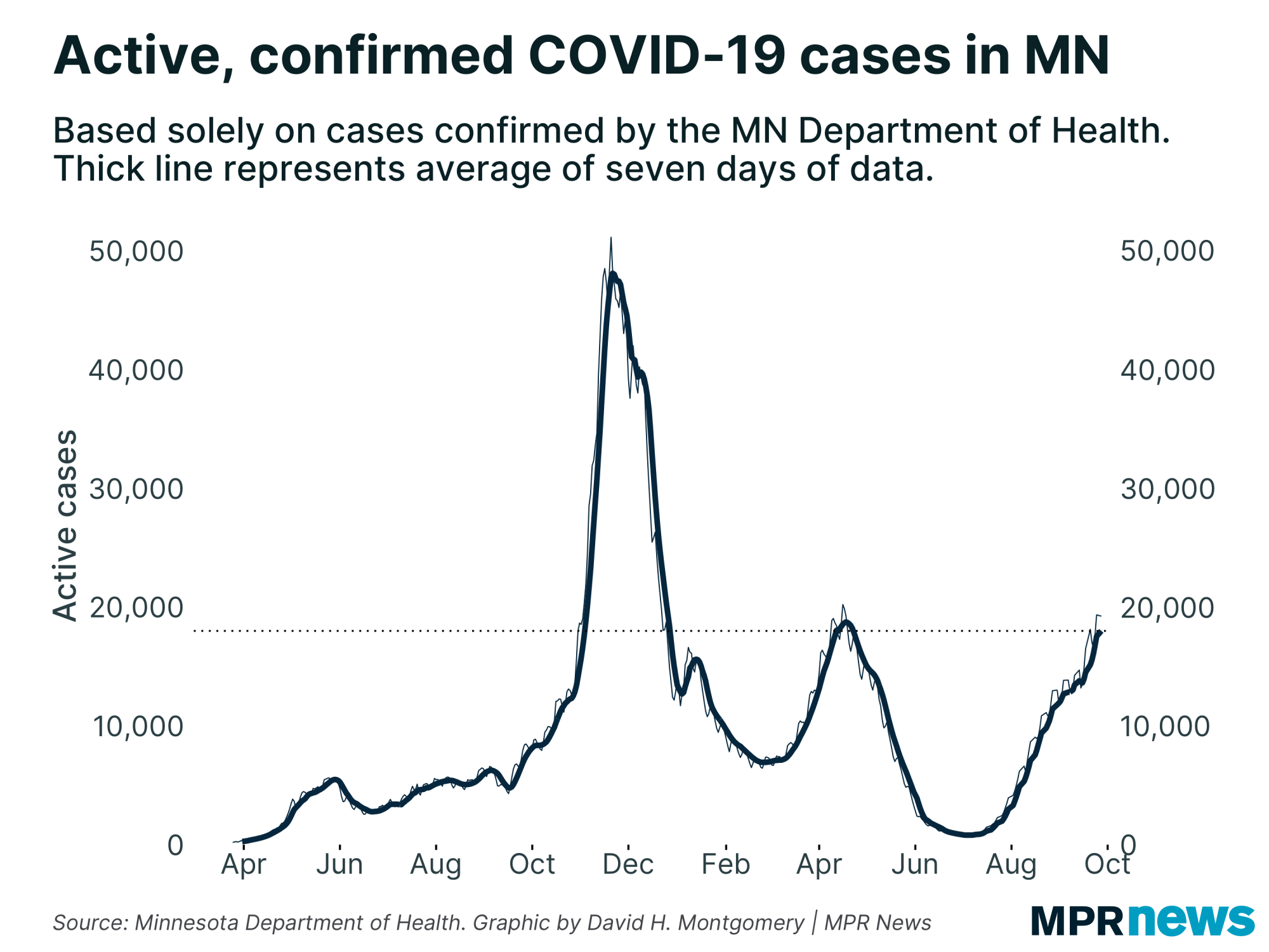 Active, confirmed COVID-19 cases in Minnesota